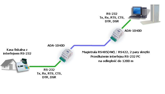 Example of connection ADA-1040D converter