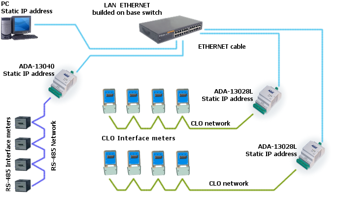 Ethernet To Current Loop Clo Converter